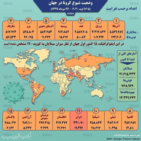 آمار کرونا در دنیا تا 26 مرداد (اینفوگرافیک)